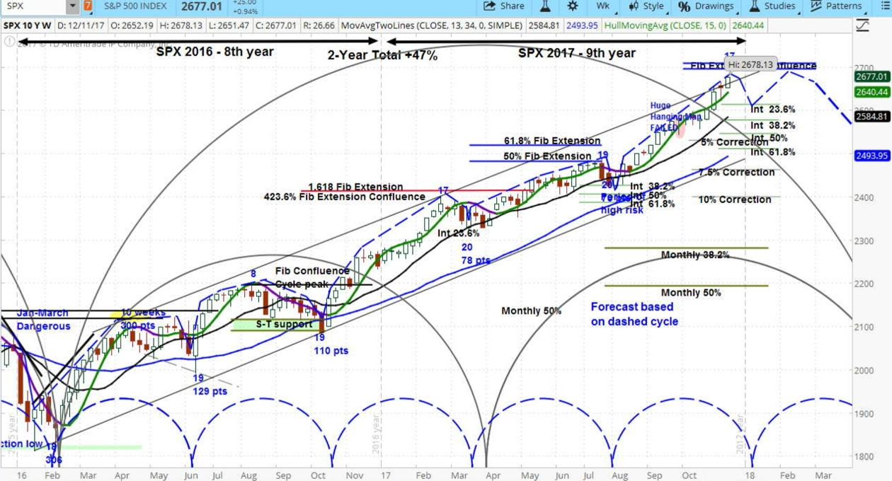 Weekly chart for the S&P 500 (SPX)