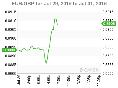 EUR/GBP for July 30, 2018