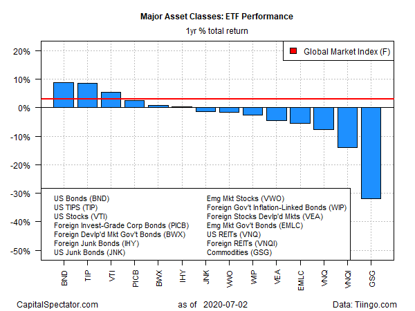 ETF Performance Yearly Returns Chart