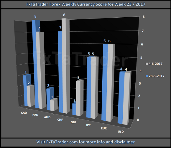 Forex Weekly Currency Score