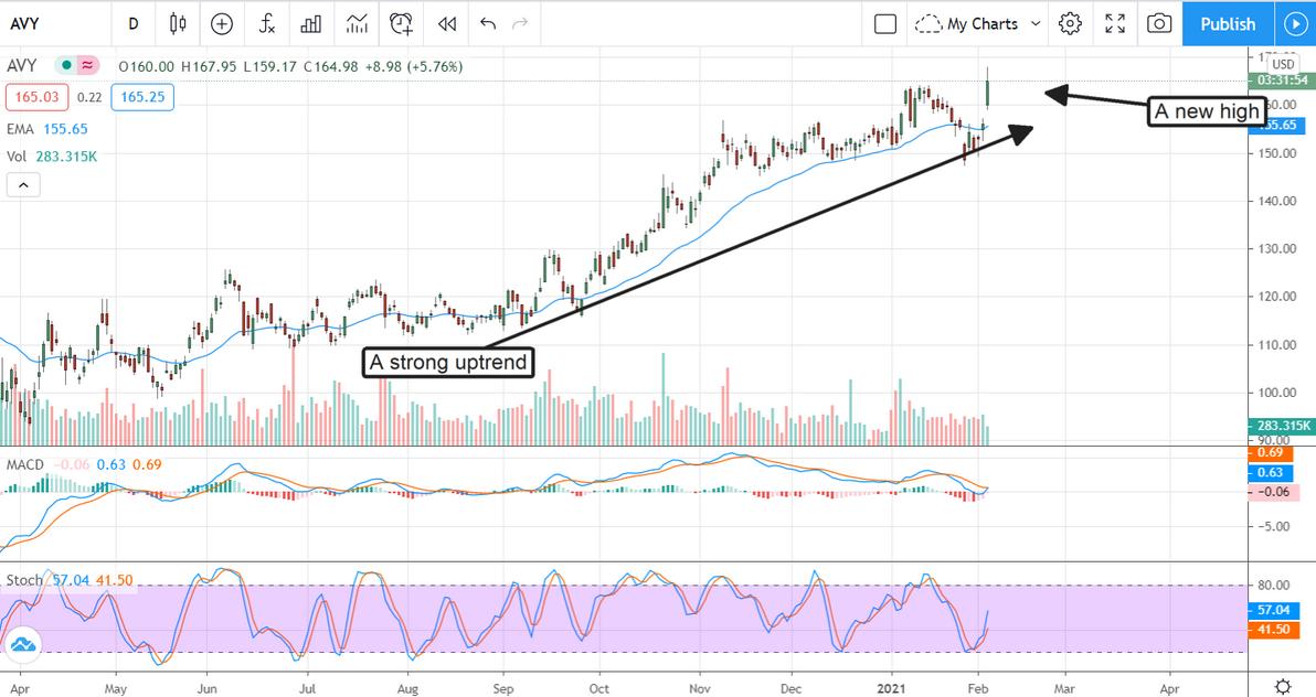 AVY Stock Chart