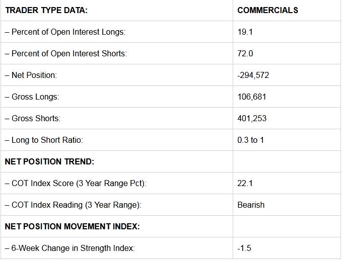 Commercials Trader Data