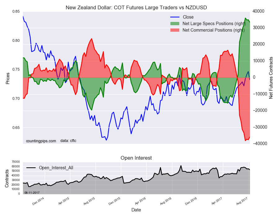 New Zealand Dollar : COT Futures large Traders Vs NZD/USD