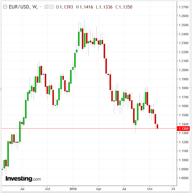 EUR/USD Monthly Chart