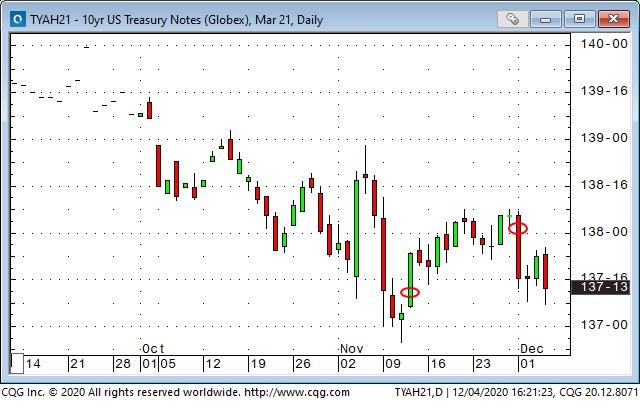 10 Yr US Treasury Notes Daily Chart
