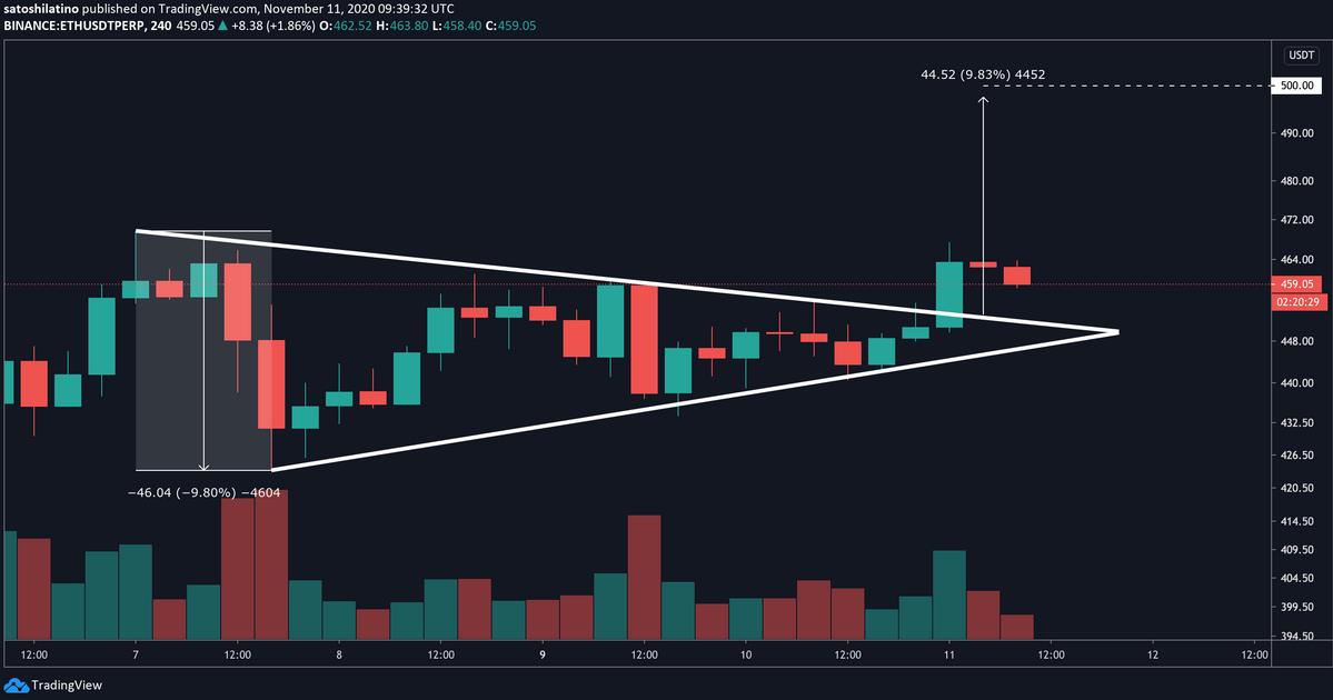 ETH/USD - 240 Min Chart