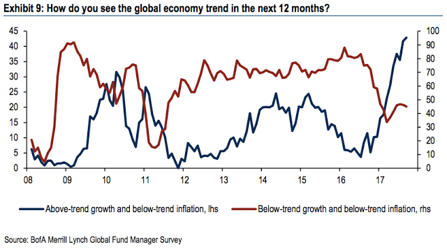 Where is the Global Economy Trending In The Next 12 Months?