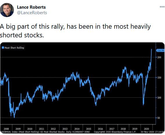 Lance Roberts Tweet
