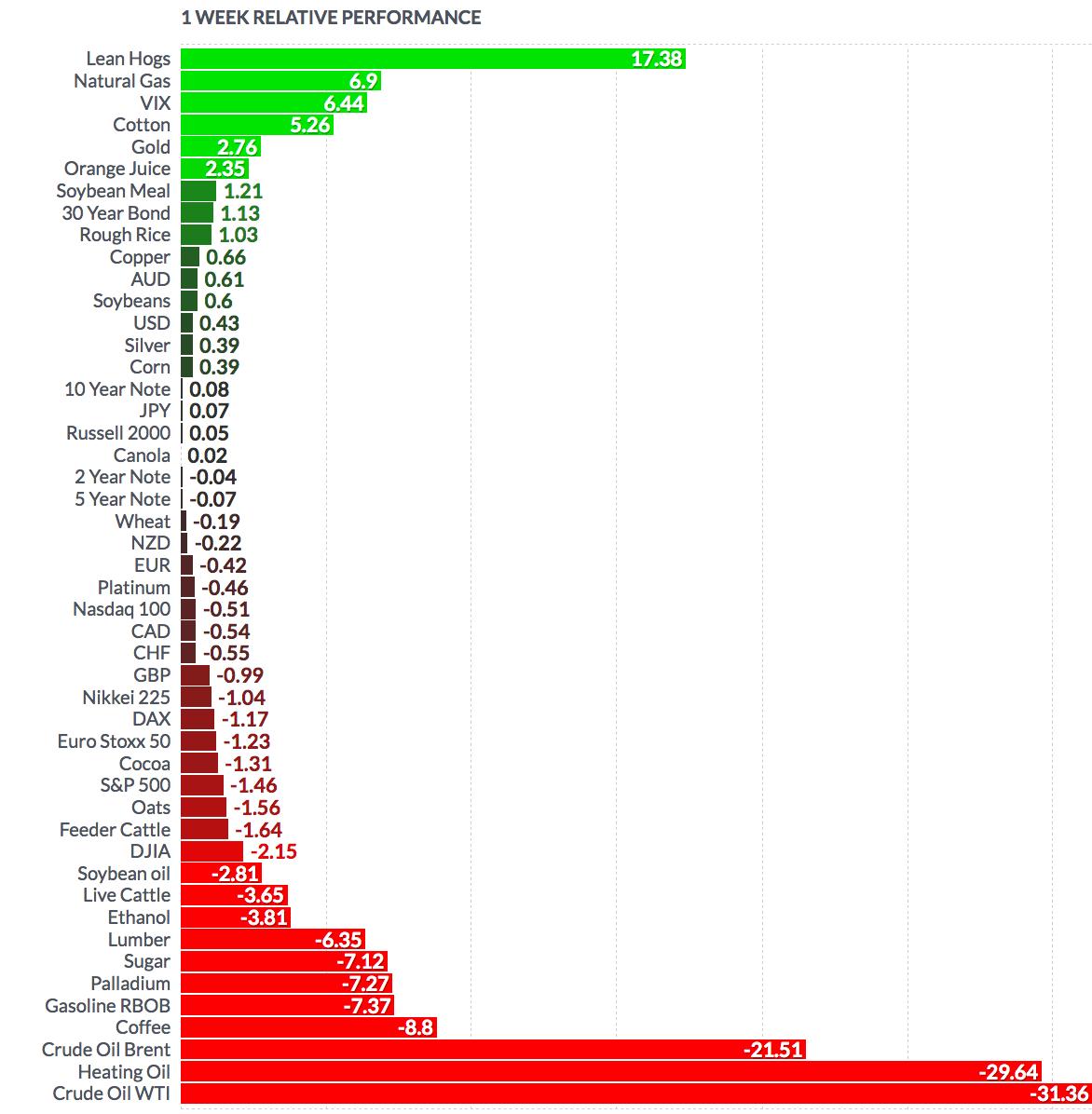 Futures - 1 Week Relative Performance