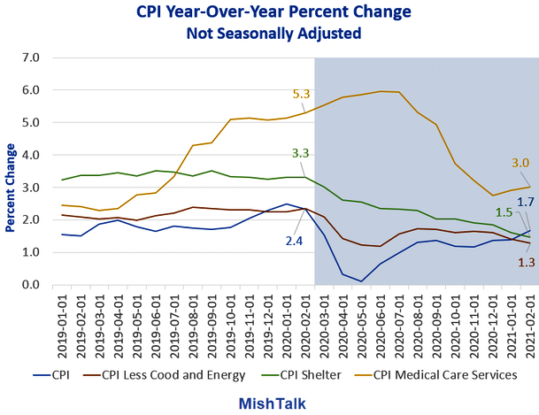 CPI-Year-Over-Year Chart