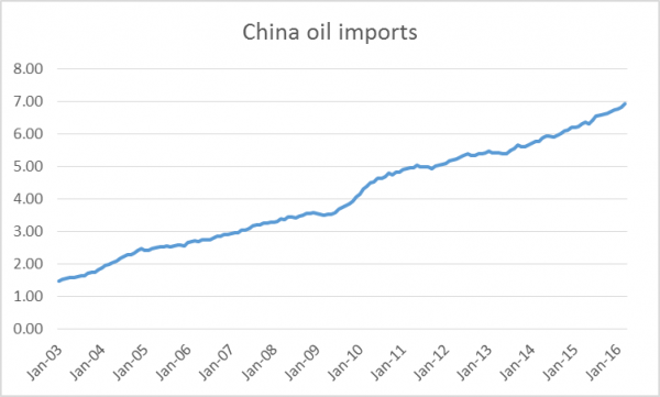 China Oil Imports 2003-2016