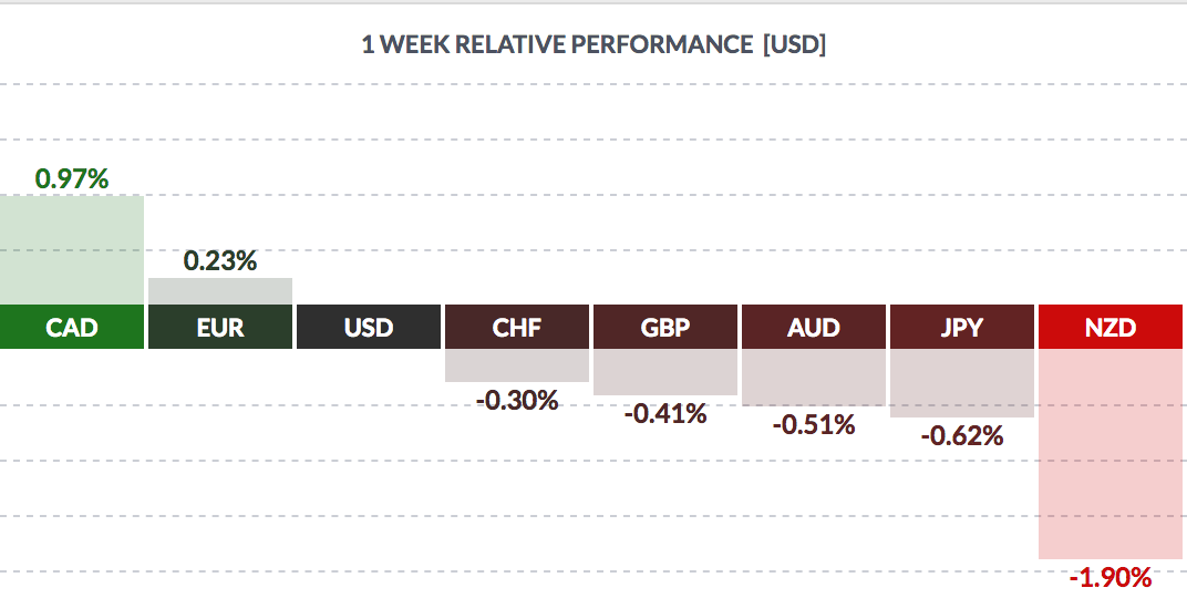 1 Week Relative Performance USD