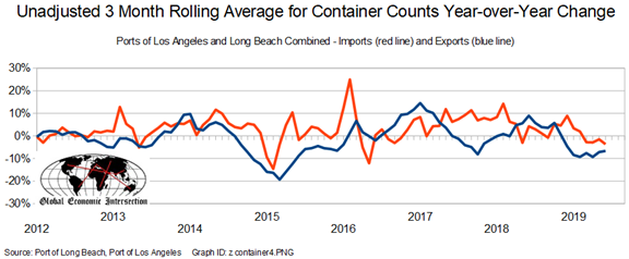 Rolling Average For Container Counts