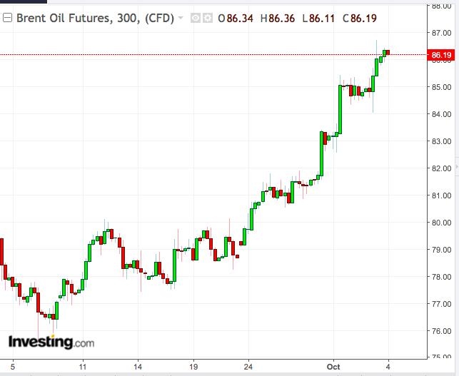 Brent Oil Chart: September 5-October 4
