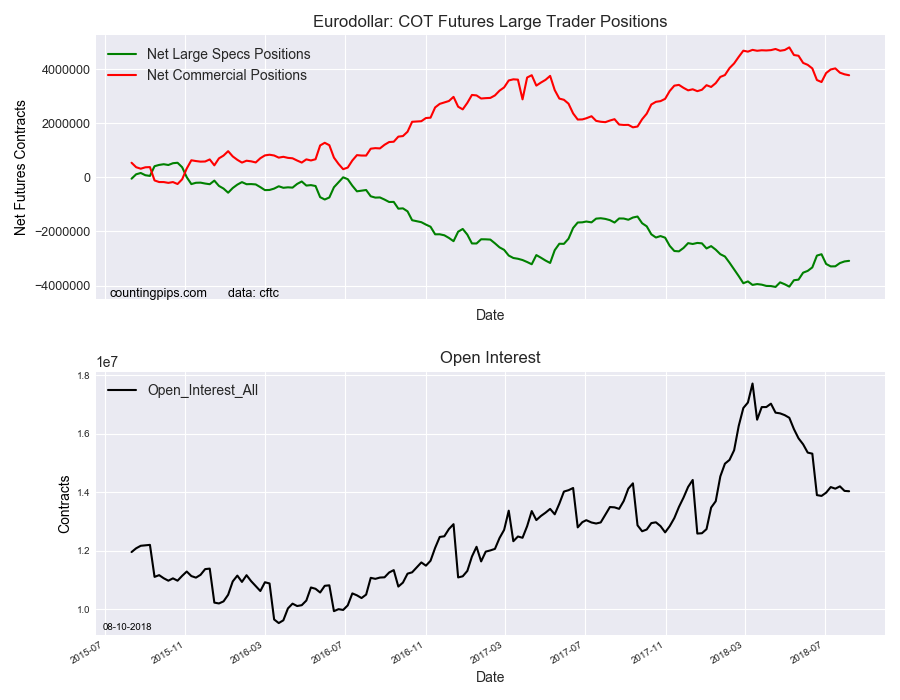 EuroDollar COT Futures Large Trader Positions
