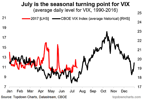 VIX Seasonality 2017:Historical Average