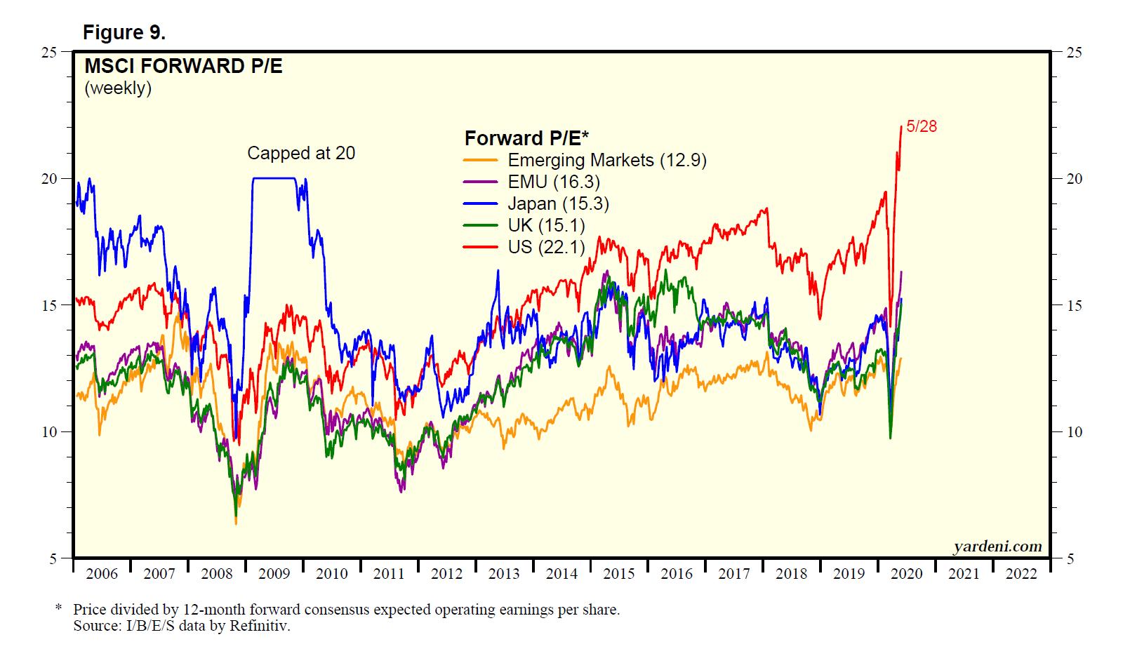MSCI Major Index Forward P/E Ratios