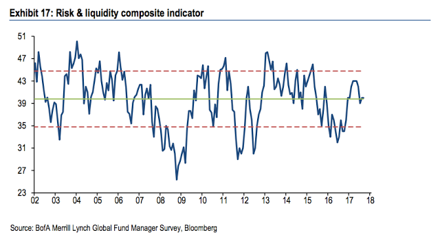 Risk and Liquidity Composite Indicator
