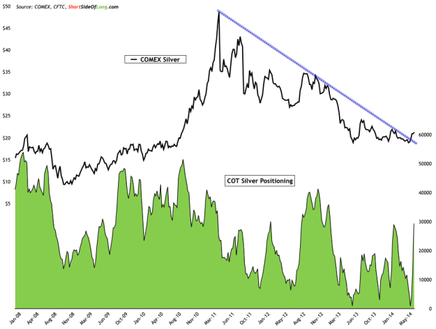 COMEX Silver vs Silver COT Positioning