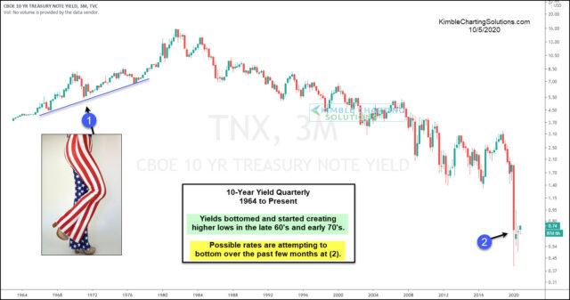 10-Year Treasury Chart.