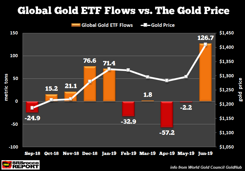 Global Gold ETF Flows Vs The Gold Price