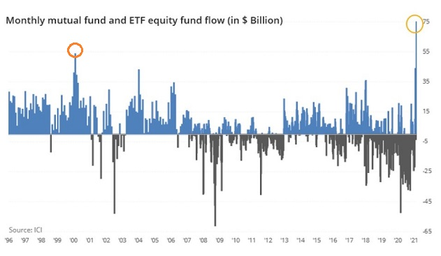 Monthly Mutual Fund And ETF Equity Fund Flow