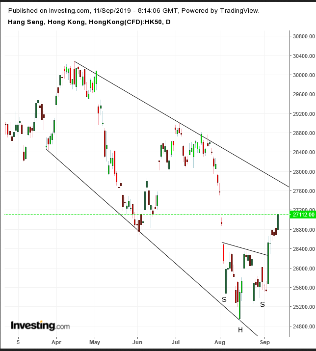 Hang Seng Daily Chart