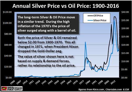 Annual Silver Price vs Oil Price 1900 2016