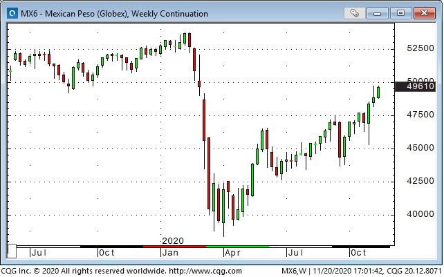 MXN Weekly Chart