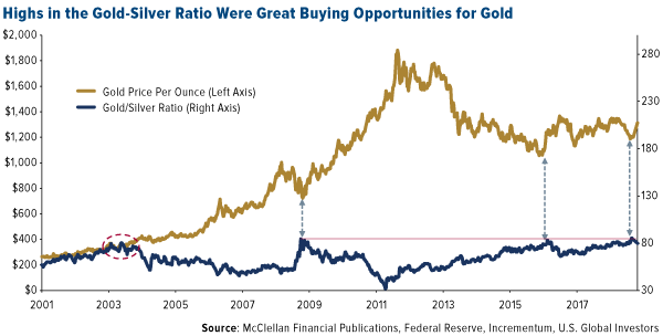 Highs in the gold silver ratio; great buying opportunities for gold