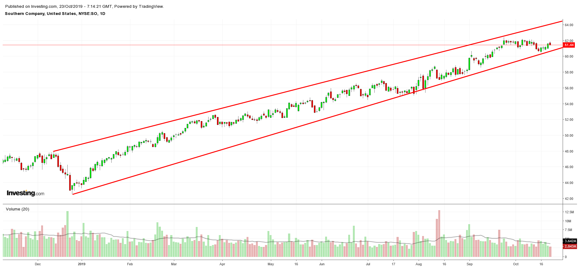 SO Daily Chart