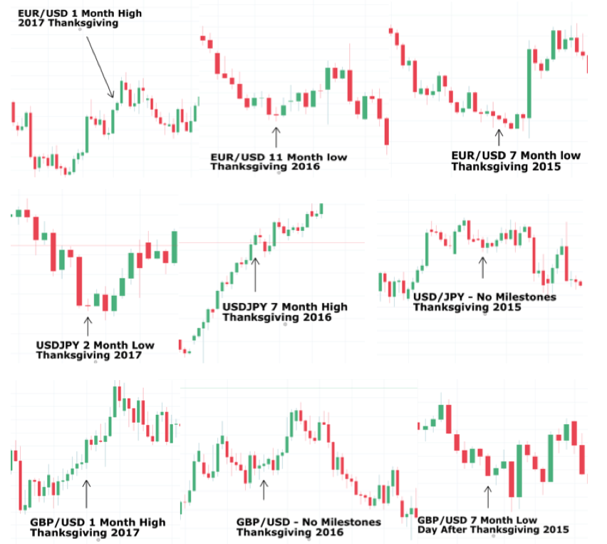 Global Currency Pares