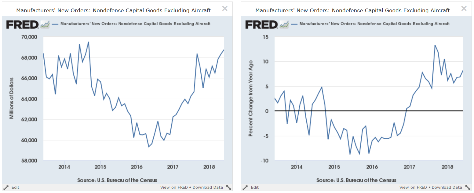Manufacturers' New Orders Nondefense Capital Goods
