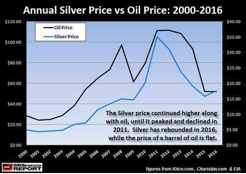 Annual Silver Price vs Oil Price 2000 2016