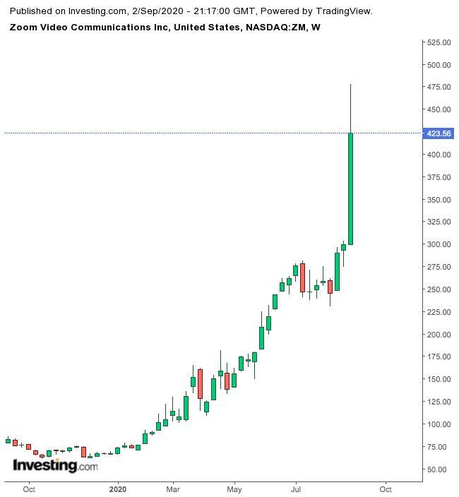 Zoom Communications 1-Year Chart.