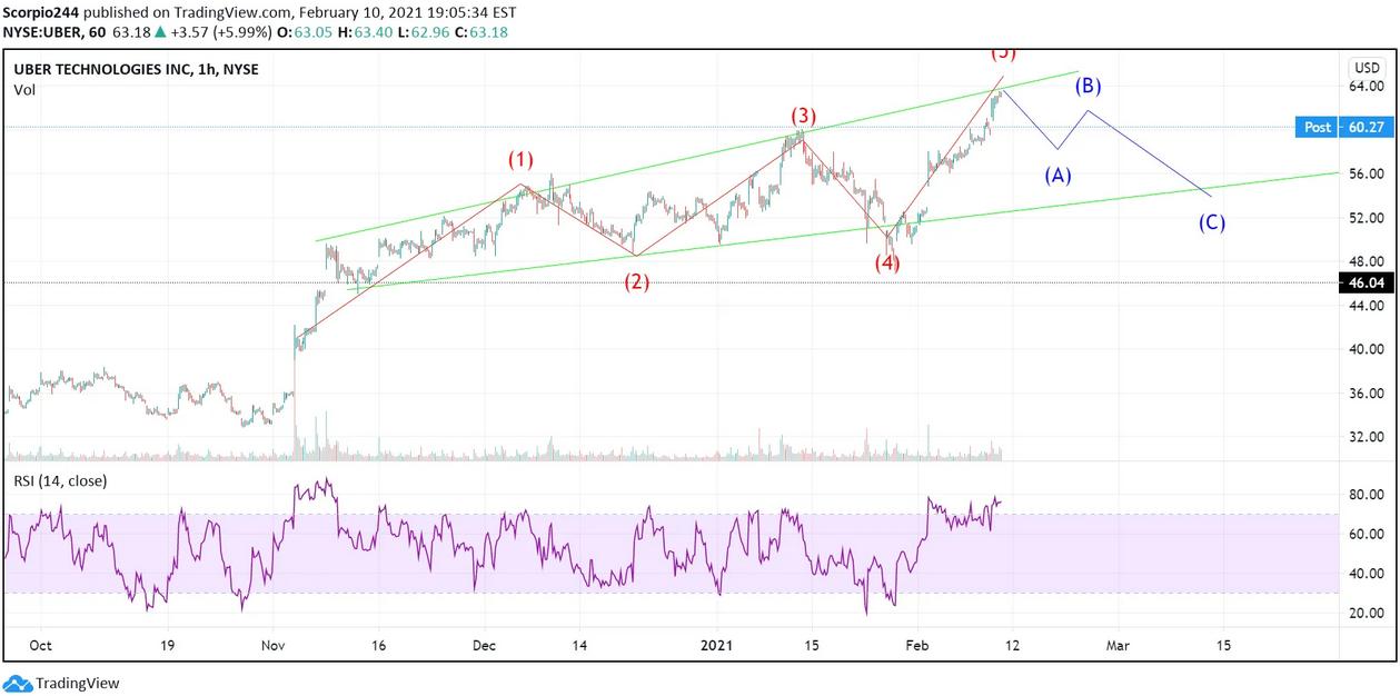 Uber Inc 1-Hr Chart