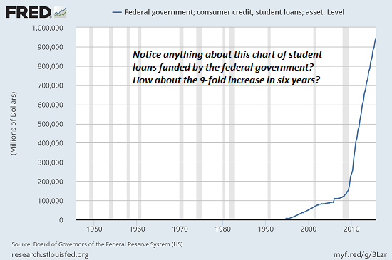Federal Government, Consumer Credit, Student Loans