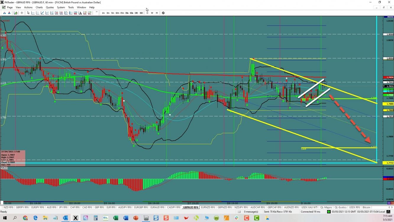 GBP/AUD: Bear Flag Trade   Investing.com