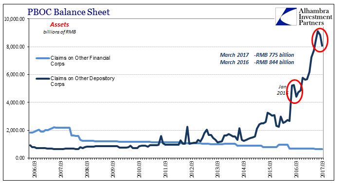 PBOC Claims Balance Sheet 2006-2017