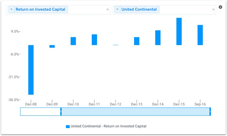 return on invested capital notes Domino's pizza has a return on invested capital (ttm) of 8025% domino's pizza return on invested capital (ttm) (dpz) charts, historical data, comparisons and more.