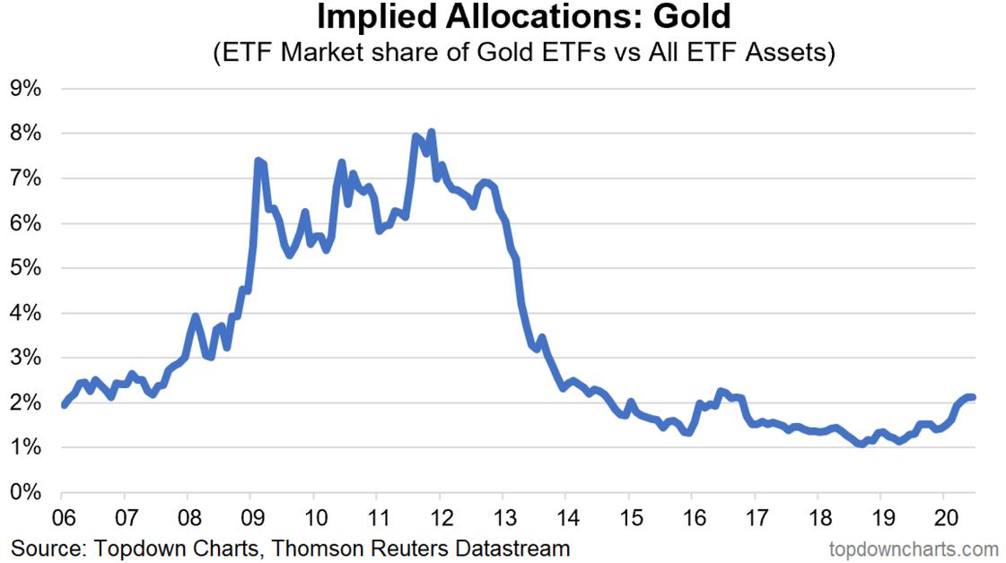 GOLD ETFs Vs All ETF Assets