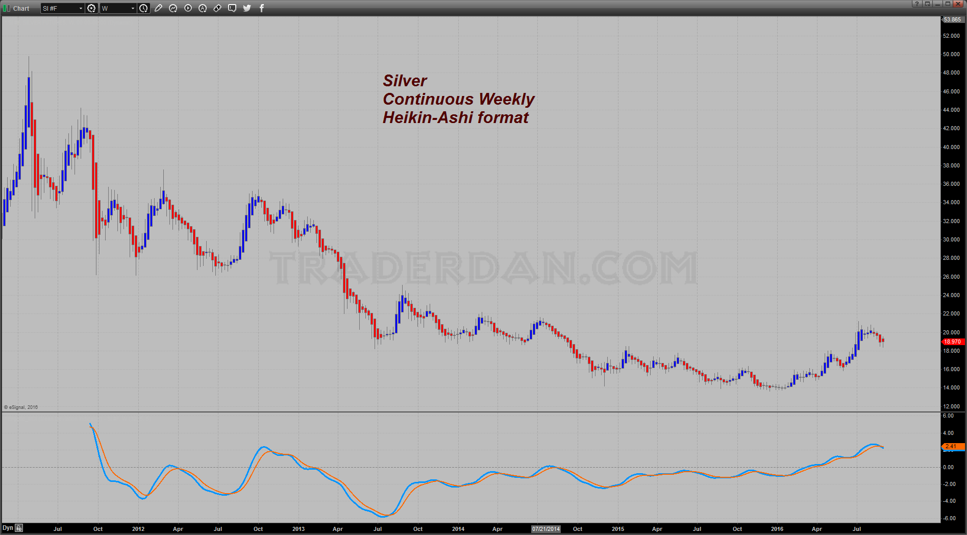 Silver Weekly 2012-2016