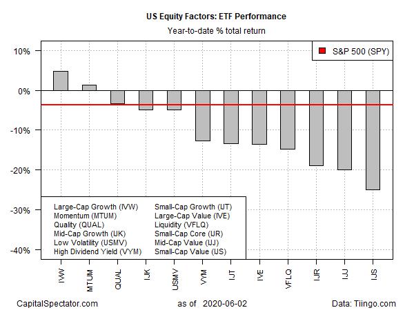 US Equity Factors ETF Performance