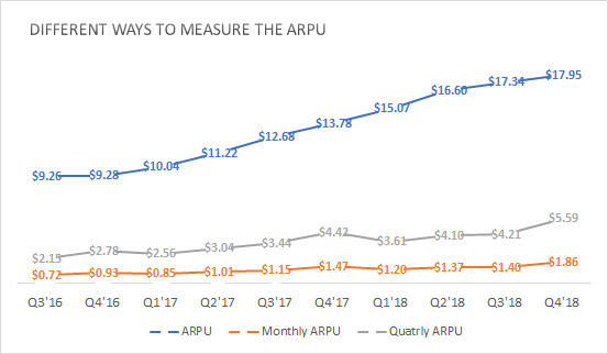 Different Ways To MEasure The ARPU