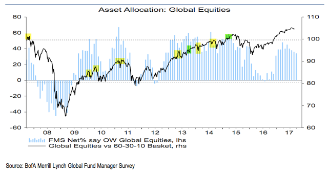 Asset Allocation: Global Equities