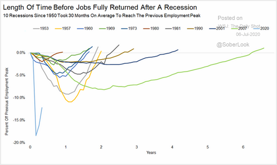 Length of Time Before Jobs Fully Return After Recession