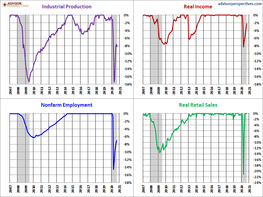 IP, Real Income, Employment, Retail Sales Chart