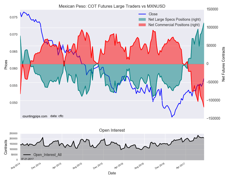 Mexican Peso : COT Futures Large Traders Vs MXN/USD