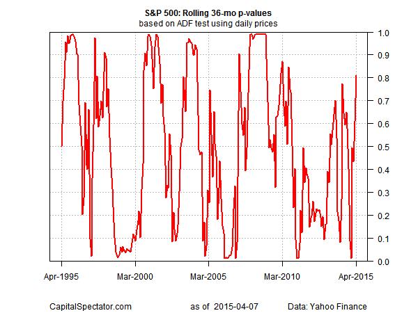 S&P 500: Rolling 36-M p-values