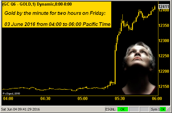 Gold By The Minute For Two Hours On Friday